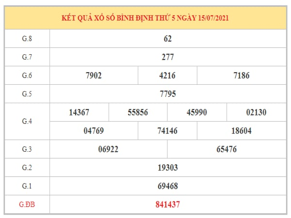 Phân tích KQXSBDI ngày 22/7/2021 dựa trên kết quả kì trước